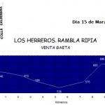 VENTA-GAETA-LOS-HERREROS-RAMBLA-RIPIA